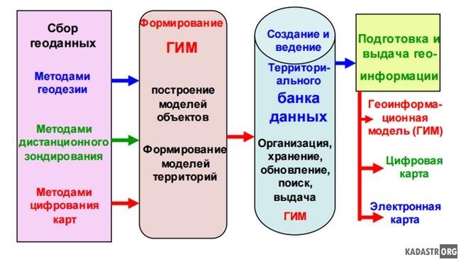 Технологическая схема геоинформационного картографирования