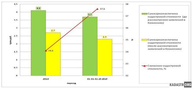 Снижение кадастровой стоимости при ее оспаривании, РФ