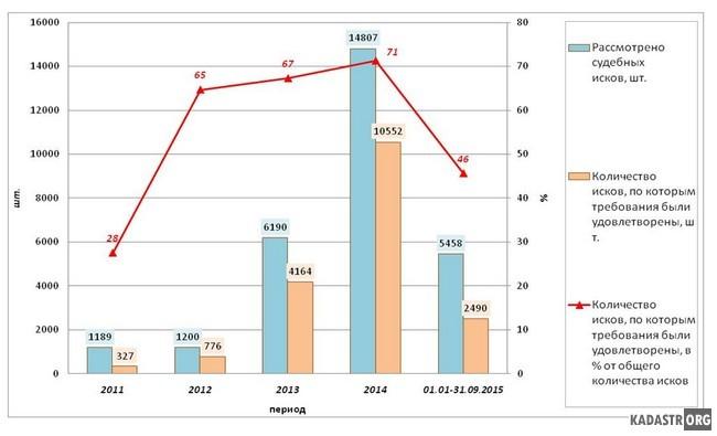 Оспаривание кадастровой стоимости в судебном порядке, РФ