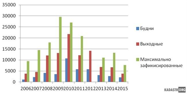 Рекреационная нагрузка на юго-восточное побережье Малого плеса озера Белё 2006-2015 гг.