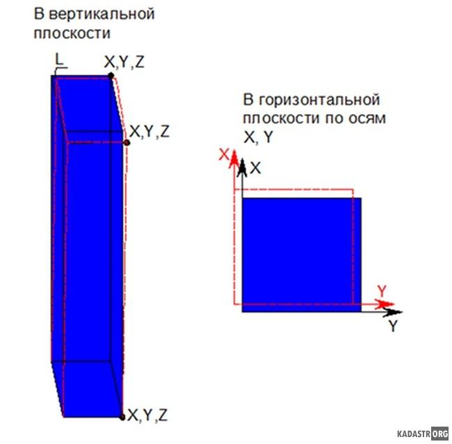 Схема определения отклонений колонн координатным способом в вертикальной и горизонтальной плоскостях