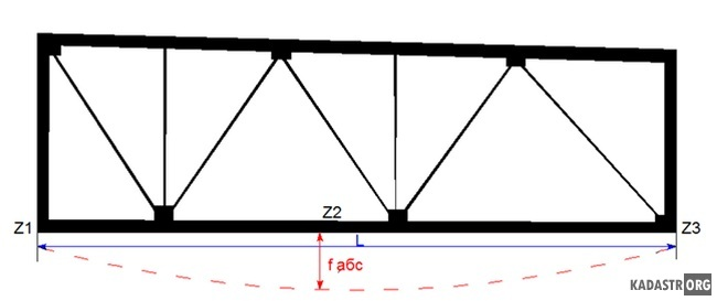 Геометрическая схема определения прогиба нижнего пояса стропильных ферм