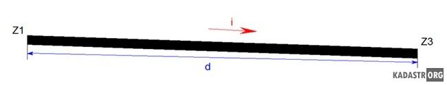 Геометрическая схема определения уклона балок