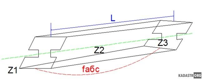 Геометрическая схема определения прогиба балки