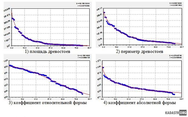 Ранговые распределения древостоев лучшего кадастрового кварта-ла