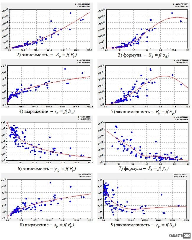 Графики бинарных связей кадастровых кварталов по древосто-ям