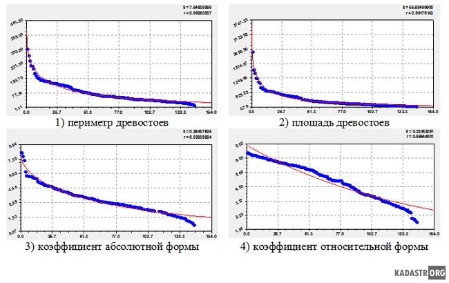 Графики ранговых распределений кадастровых кварталов по уча-сткам с кустарником