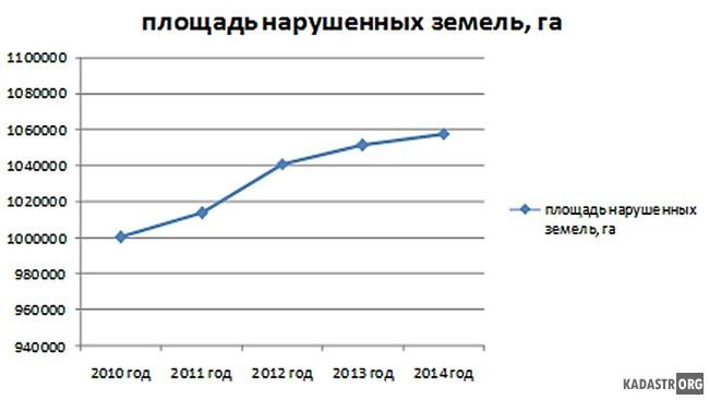Динамика изменения площади нарушенных земель РФ