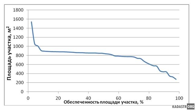 График обеспеченности площадей земельных участков