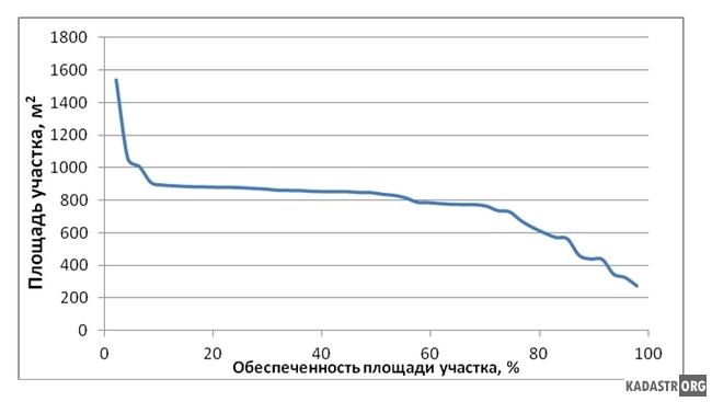 График обеспеченности длин границ земельных участков