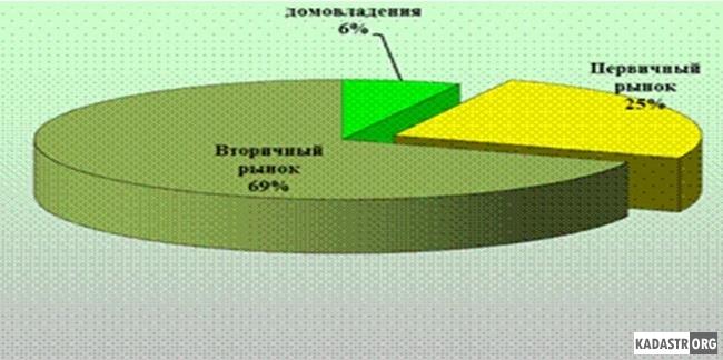 Общая структура предложения