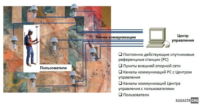 Структура региональной референцной GNSS-сети