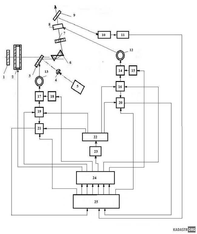 лазер с телескопической линзой