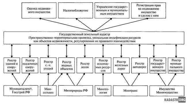 http://vesnat.ru/nuda/avtomatizirovannie-informacionnie-sistemi-kadastra-tema-inform/4.jpg