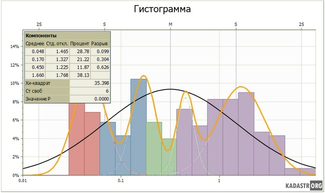 C:UsersАлексей.LAPTOP-V5CVGU6EDocumentsУЧЕБАданные по курсовойРисунки к курсовойГистограма 2.png