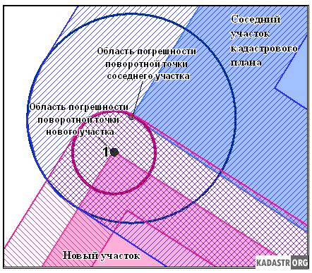 Три этапа алгоритма корректировки границ смежных участков