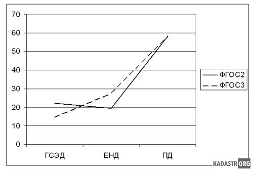 Распределение трудоёмкости учебных циклов ФГОС2 и ФГОС3