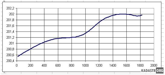 Вертикальное сечение по линии A-B-D (построено в программе EXCEL)