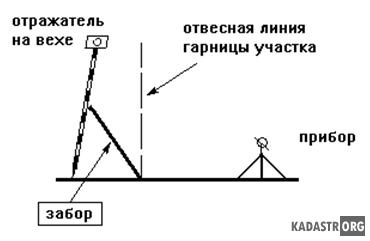 Ошибка положения вехи на характерной точке границы земельного участка
